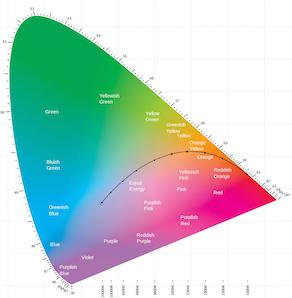 Das volle Farbspektrum des CIE-Raumes