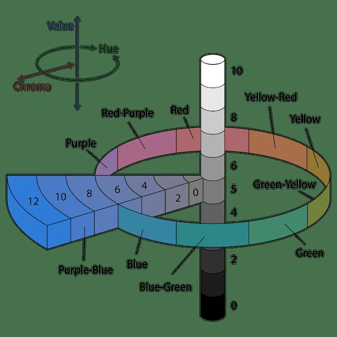 Das Munsell-Farbsystem